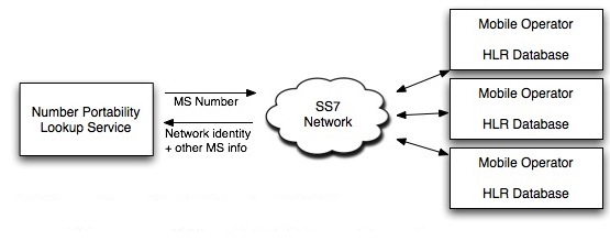 Diagram of HLR Query